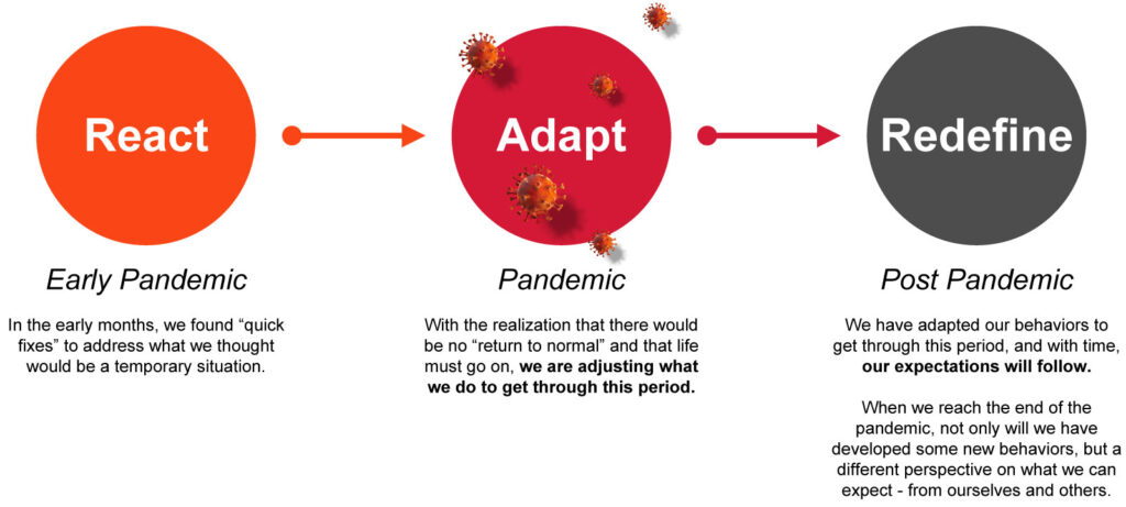 diagram depicting the 3 stages of the pandemic and our reactions to it