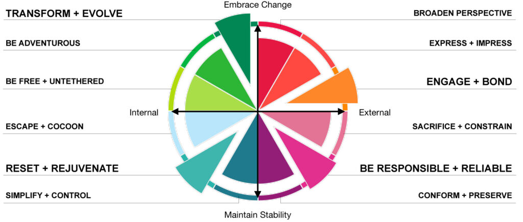 home entertainment motivations wheel